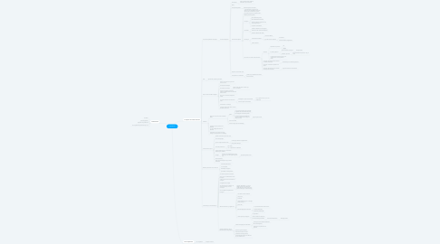 Mind Map: Législation