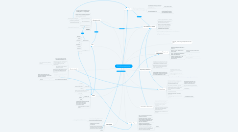 Mind Map: Pelitutkimus ja pelaaminen