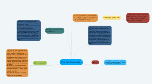 Mind Map: Fuentes Comutadas