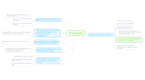 Mind Map: Proyecto Noneles