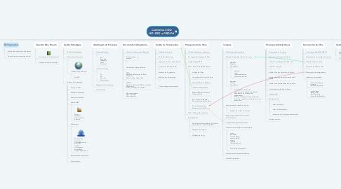 Mind Map: SGQ ISO 9001 e PBQP-H