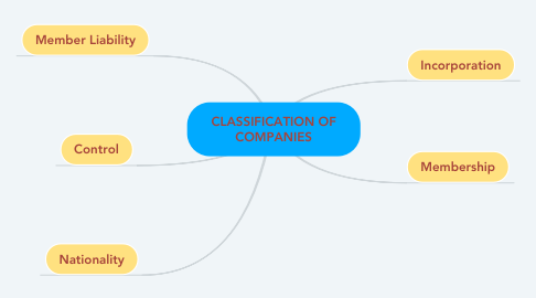 Mind Map: CLASSIFICATION OF COMPANIES