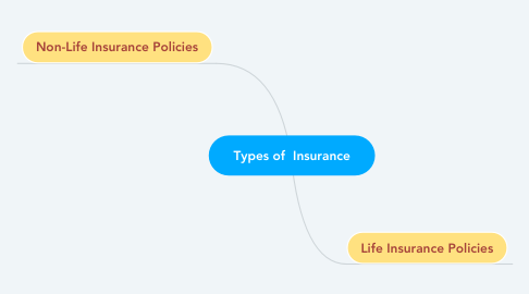 Mind Map: Types of  Insurance