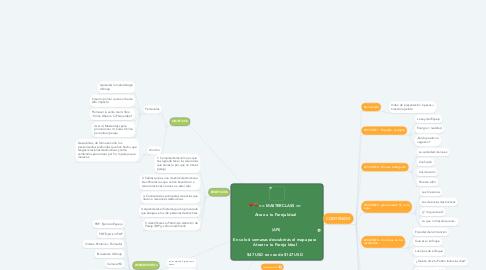 Mind Map: == MASTERCLASS ==  ** Atrae a tu Pareja Ideal **     (API)  En solo 6 semanas descubrirás el mapa para Atraer a tu Pareja Ideal   $47 USD en vez de $147 USD