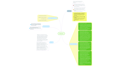 Mind Map: Muestras
