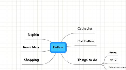 Mind Map: Ballina