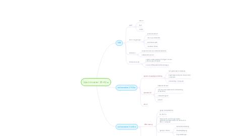 Mind Map: 3de trimester 29-40 w
