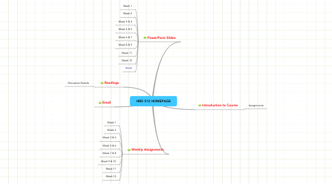 Mind Map: HRD 512 HOMEPAGE
