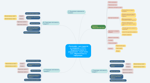 Mind Map: «Поліграфія»  для студентів за напрямом 6.030303  «Видавнича справа та редагування», галузі знань: 0303 «Журналістика та інформація»