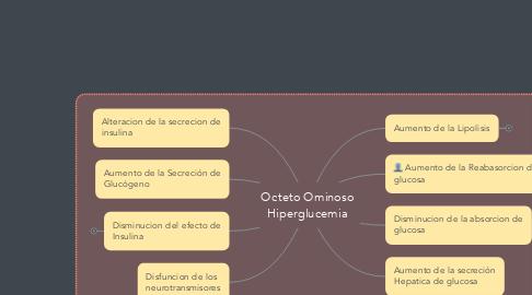 Mind Map: Octeto Ominoso Hiperglucemia
