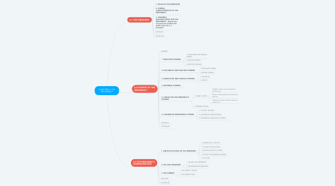 Mind Map: CHAPTER 6: THE PRESIDENCY