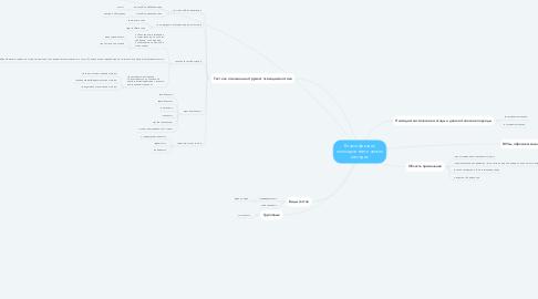 Mind Map: Классификации психодиагностических методик