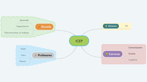 Mind Map: ICEP