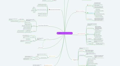 Mind Map: E- Mkt y Social Media Mkt