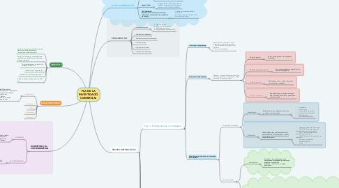 Mind Map: PLA DE LA INVESTIGACIÓ COMERCIAL