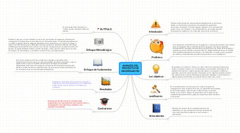 Mind Map: AVANCES DELPROYECTO DEINVESTIGACION