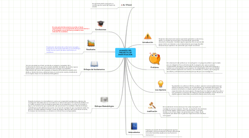 Mind Map: AVANCES DEL PROYECTO DE INVESTIGACION