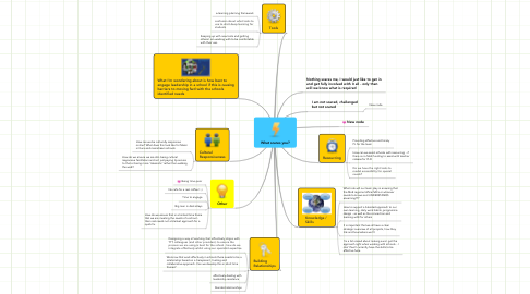 Mind Map: What scares you?