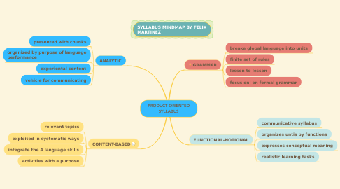 Mind Map: PRODUCT-ORIENTED SYLLABUS