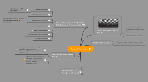Mind Map: Parental Involvement