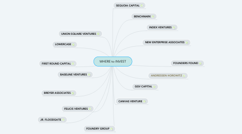 Mind Map: WHERE to INVEST