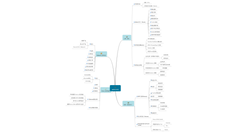 Mind Map: BOH R389