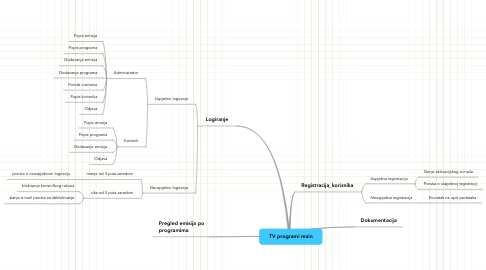 Mind Map: TV programi main