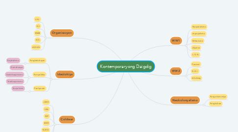 Mind Map: Kontemporaryong Daigdig