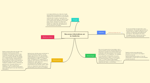 Mind Map: Recursos informáticos en la medicina