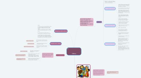 Mind Map: Cultura