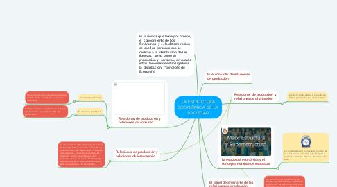 Mind Map: LA ESTRUCTURA ECONÓMICA DE LA SOCIEDAD