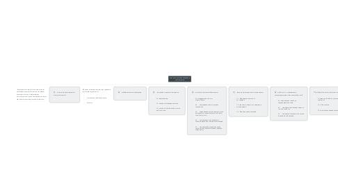 Mind Map: Курс по подготовке продавцов консультантов