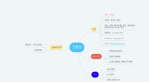 Mind Map: 신송섭