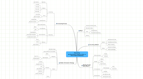 Mind Map: Networking  aka Searching for People to Help -or- Word-of-Mouth Marketing