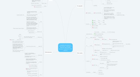 Mind Map: Lançamento semente: TractionUp: Tração para StartUps que querem alcançar os primeiros 100 clientes