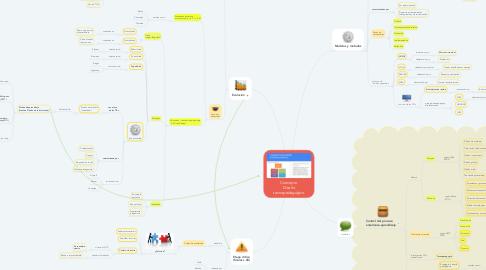 Mind Map: Concepto Diseño tecnopedagógico