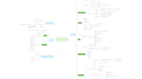 Mind Map: Bacteriën en virussen