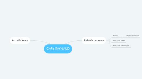 Mind Map: CAPa RAYNAUD