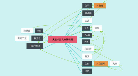 Mind Map: 天龍八部人物關係圖