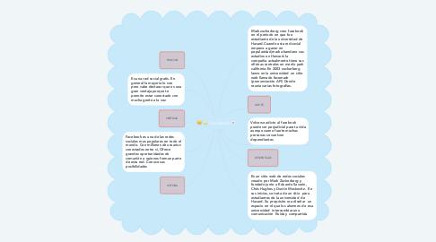 Mind Map: Facebook