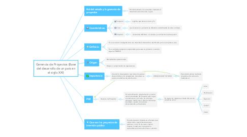Mind Map: Gerencia de Proyectos (Base del desarrollo de un país en el siglo XXI)