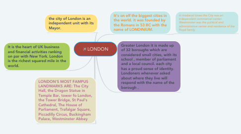 Mind Map: LONDON