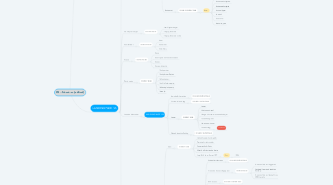 Mind Map: 05 - About us (edited)