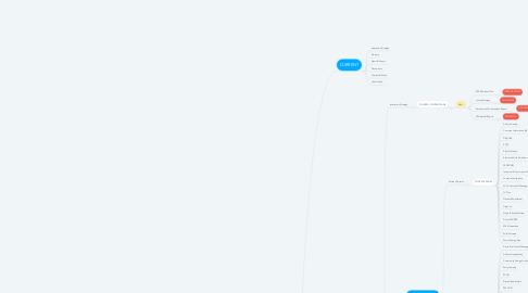 Mind Map: 09 - Innovation (edited)