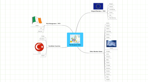 Mind Map: The European Union
