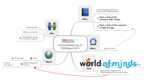 Mind Map: Livemindmapping of  TEDGlobal 2011