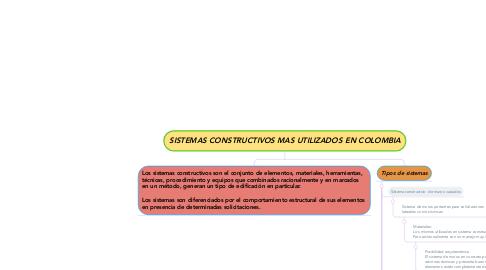Mind Map: SISTEMAS CONSTRUCTIVOS MAS UTILIZADOS EN COLOMBIA