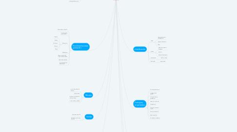 Mind Map: presentación de impacto