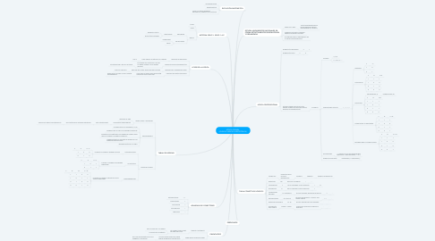 Mind Map: LÓGICA FORMAL  (LÓGICA CLÁSICA O ARISTOTÉLICA )