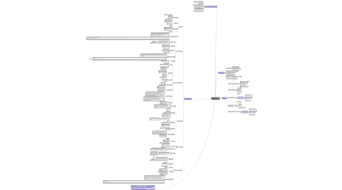 Mind Map: reporte horizon